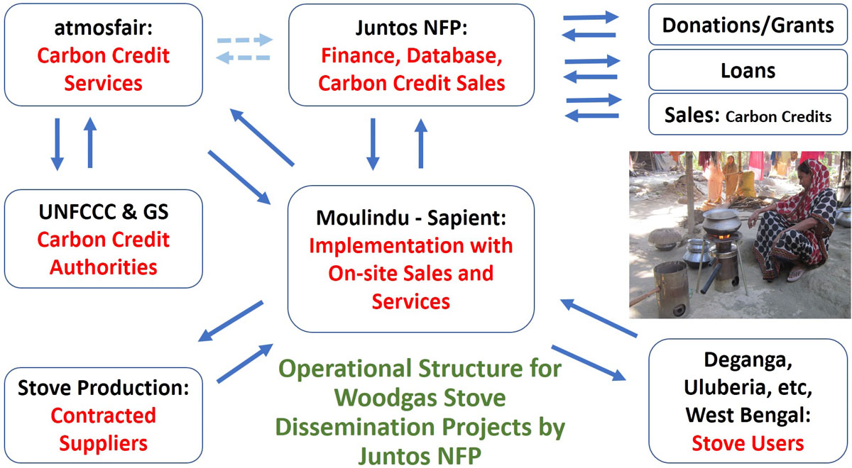 Juntos NFP Operational Structure